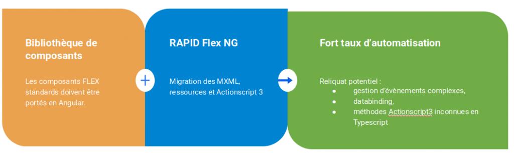 Flex to Angular process